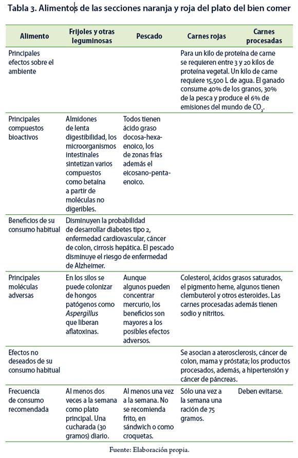 El Plato Del Bien Comer Evidencia Científica O Conocimiento Transpuesto Muñoz Cano Cpu E Revista De Investigación Educativa